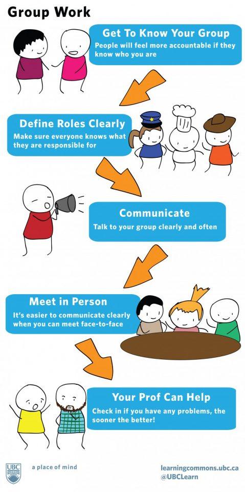 groupwork infographic