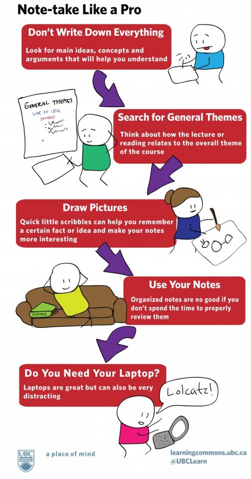 note taking infographics