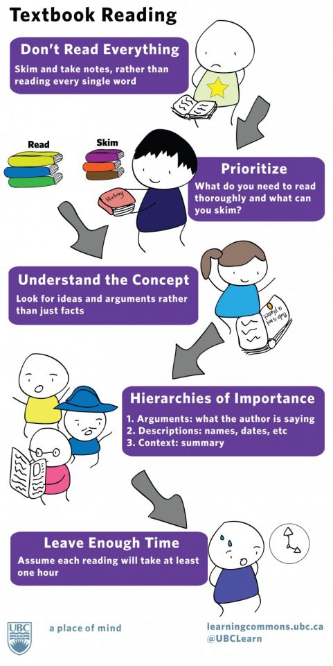 reading textbook infographic