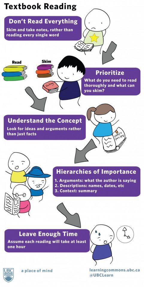 Effective study strategies university