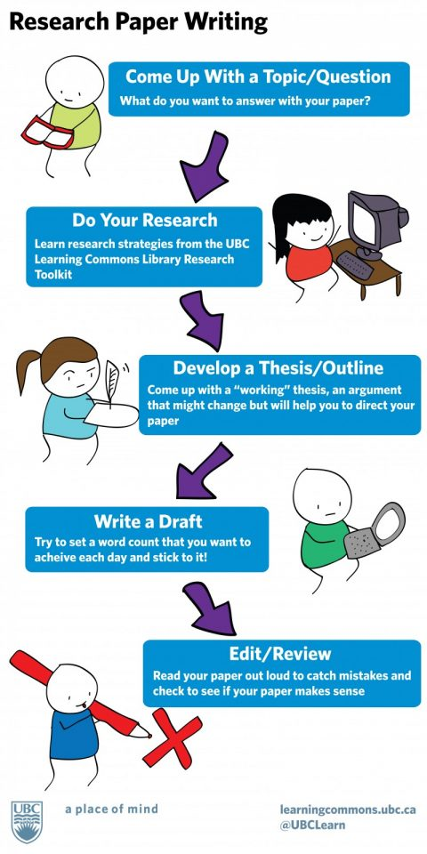 writing toolkiit infographic