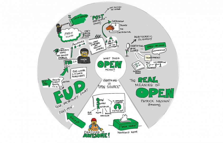 open learning diagram