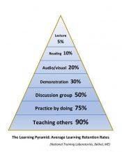 Learning Pyramid.